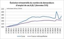 Demande d'emploi au 2e trimestre 2021 : un niveau élevé qui dépasse celui d'avant-crise