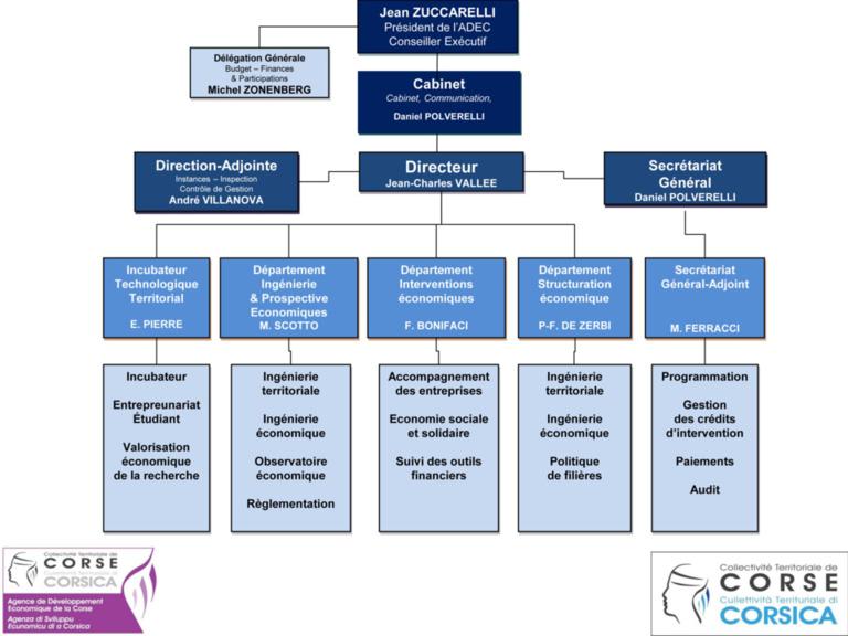 L'Organigramme de l'ADEC